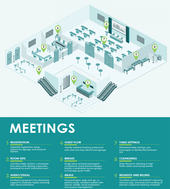 Marriott International's best practices to help hosts, organizers and attendees plan and execute meetings and connect with confidence.