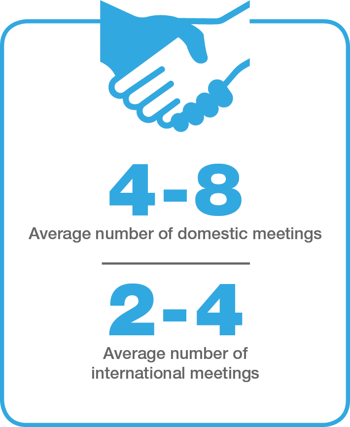 Average-number-of-meetings