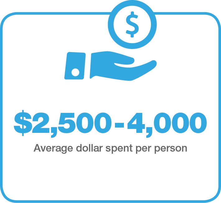 Average-spent-per-person
