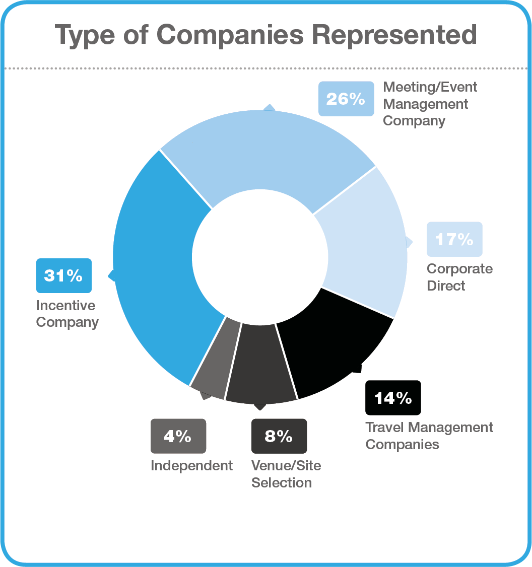 types-of-companies-represented