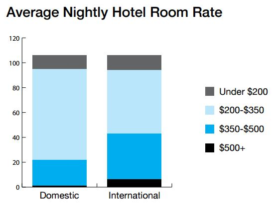 Room-rate