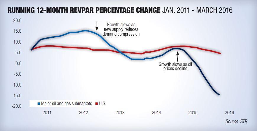 RevPAR change chart