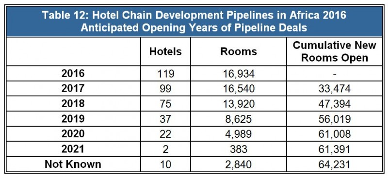 Hotel Chain Development Pipelines in Africa 2016 - Anticipated Opening Years of Pipeline Deals