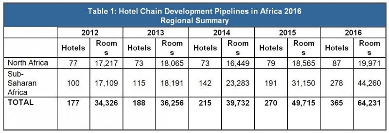 Hotel Chain Development Pipelines in Africa 2016 - Regional Summary