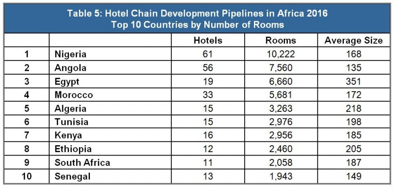 Hotel Chain Development Pipelines in Africa 2016 - Top 10 Countries by Number of Rooms