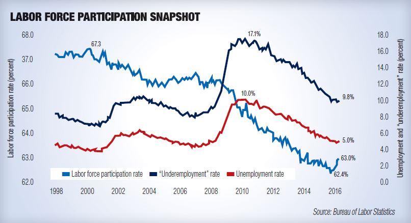 Labor force participation chart