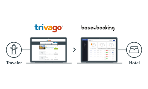Trivago acquires Base7booking