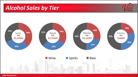 Hotel alcohol sales chart