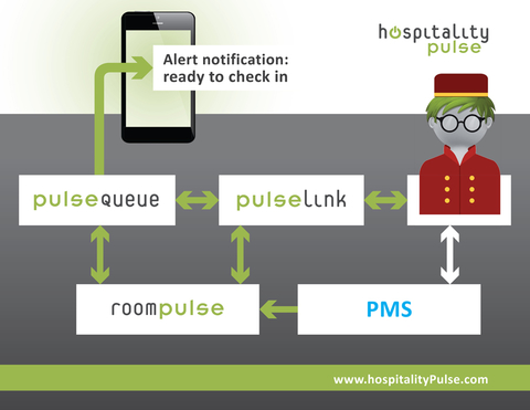 hospitalityPulse