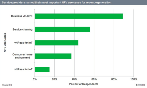 NFV use cases - IHS Markit chart