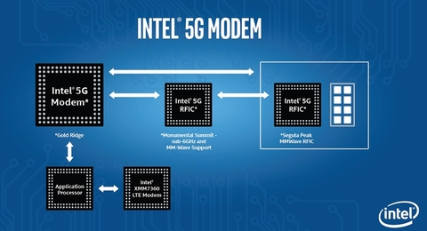 Intel 5G modem (Intel)