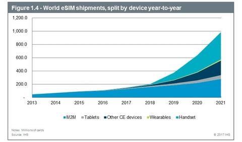eSIM chart