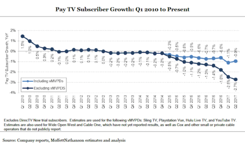 Linear pay TV lost 941K subscribers in Q2, still the worst quarter