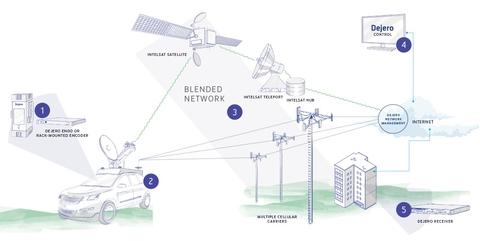 Dejero, Intelsat team for hybrid cellular-Ku band remote IP