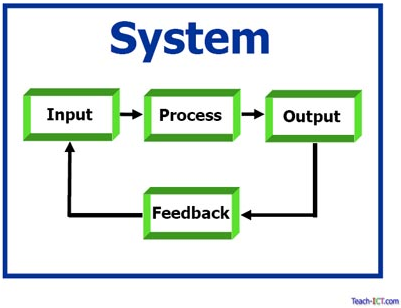 An embedded computer may incorporate a feedback control system.