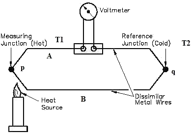 Diagram of a thermocouple.