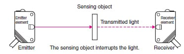Diagram of Reflective Photoelectric Sensor.
