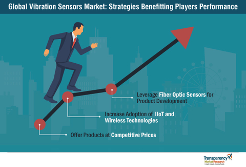 The vibration sensor market is expected to benefit from the growth of the IoT, which is increasing the need for machine monitoring.