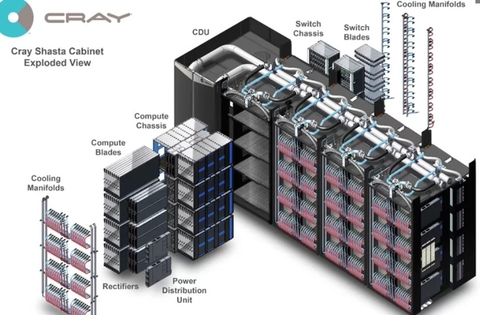 DOE/NNSA, Lab Announce Partnership with Cray to Develop NNSA's First Exascale Supercomputer