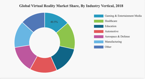 VR market by application