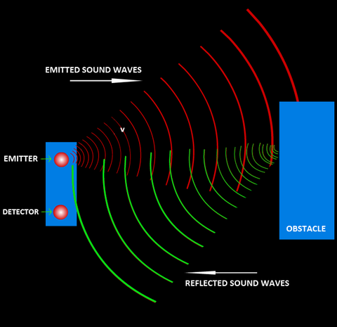 An ultrasonic sensor emits sound waves toward an object and determines its distance by detecting reflected waves.
