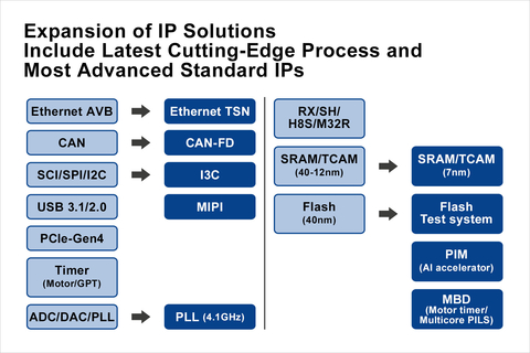 Renesas expands access to IP
