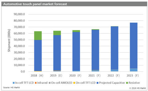 Automotive touch panel forecast