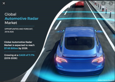 Allied Market Research releases report on automotive radar