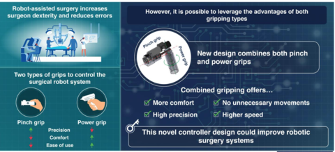 Controller for robot assisted surgery