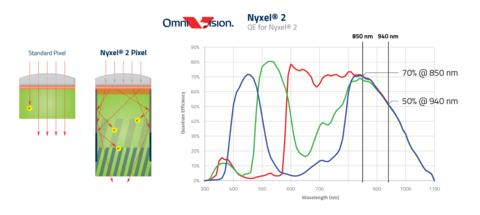 Omnivision Nyxel 2