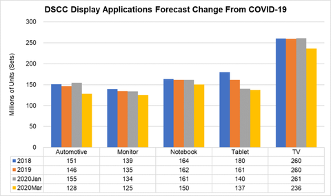 DSCC Display Application Forecast Change From COVID-19