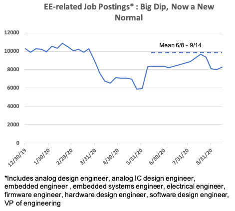 EE job postings 2020 chart