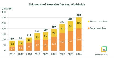 Shipments of wearable devices Chart CCS Insights