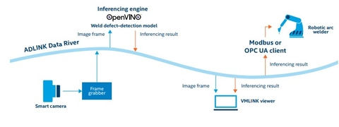 diagrama adlink para robot de soldadura