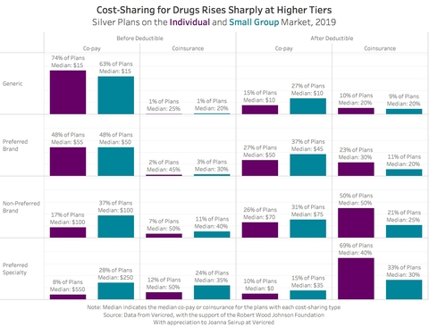 Image result for CMS Rule Aims to Block Use of Drugmaker Coupons on ACA Plan Members' Out-of-Pocket Costs images