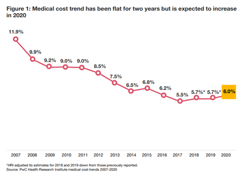 With expected 6% rise in health costs, 2020 may be year of