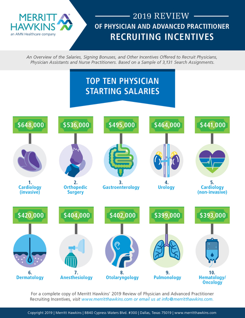 Specialist physicians in high demand, and their salaries