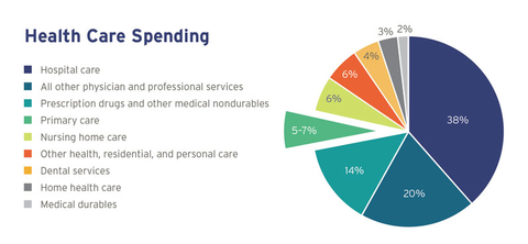 chart of healthcare spending