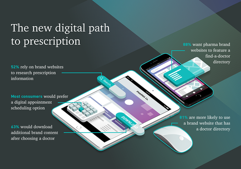 Doctor.com digital report graphic 2019
