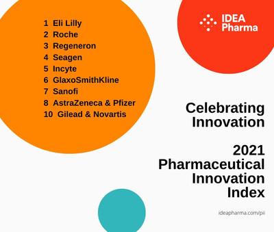 IDEA Pharma innovation ranking pharma 2021