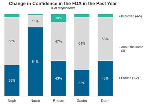 Spherix Global Insights graph on specialty docs losing confidence in FDA