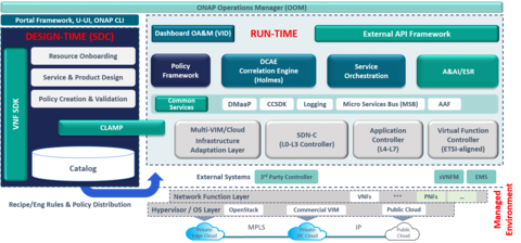 Bell Canada Brings Open Source Automation Onap Into Production Fiercetelecom