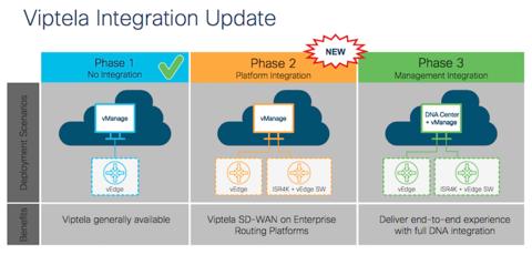 Cisco Pours Viptela Sd Wan Capabilities Into Its Router Platforms Fiercetelecom