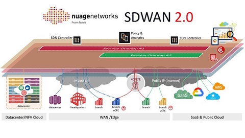 Nuage Networks unveils SD-WAN 2 0 for enterprise play