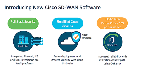 Cisco ties security capabilities into SD-WAN platform