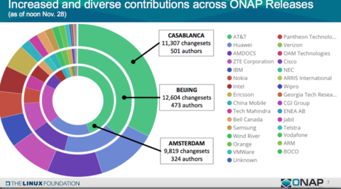 ONAP drops Casablanca software release while OPNFV