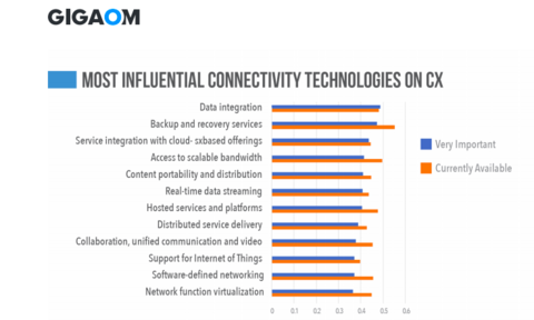 GigaOm: Most Influential Connectivity Technologies on CX