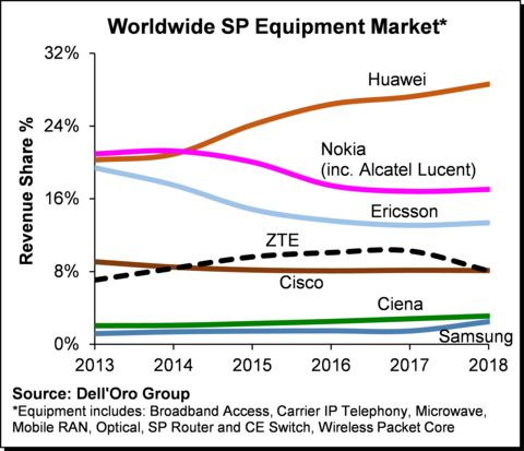 Report: Despite security concerns, Huawei flourishes in