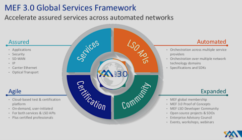 MEF lines up SD-WAN and LSO Sonata standards for Q2 release