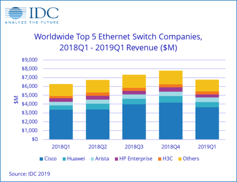Cisco rules Ethernet switch market
